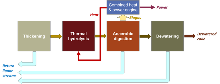 Schematic of intensification of AD by thermal hydrolysis, showing thickening, TH, AD and post-AD DW. Coversion of biogas be CHP engine included