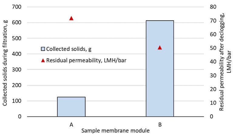 Fig 2. Clogging propensity, measured as the sludge solids accumulated in the membrane fibre bundle, and residual permeability of declogged and chemically cleaned membranes (data taken from Buzatu et al, 2012)