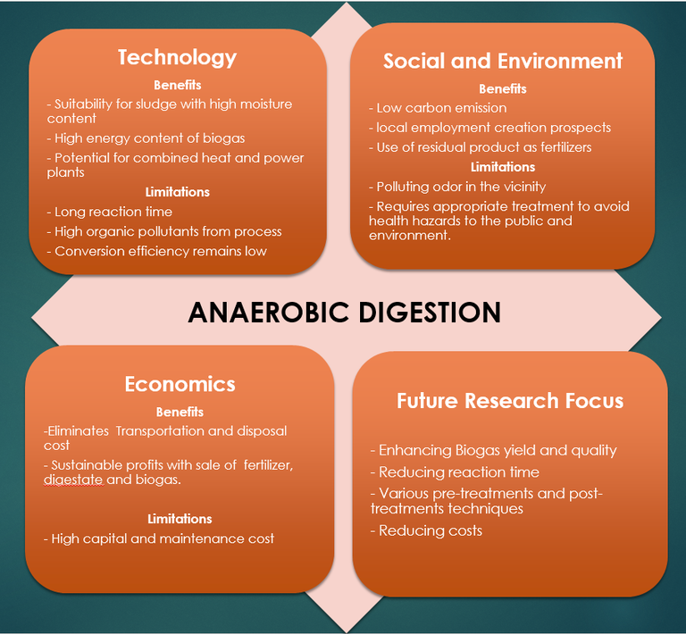 A schematic showing an evaluation of anaerobic digestion, pros and cons - the words 'anaerobic digestion' are in the centre of four squares, titled Technology, Social & Environment. Economics and Future Research Focus.