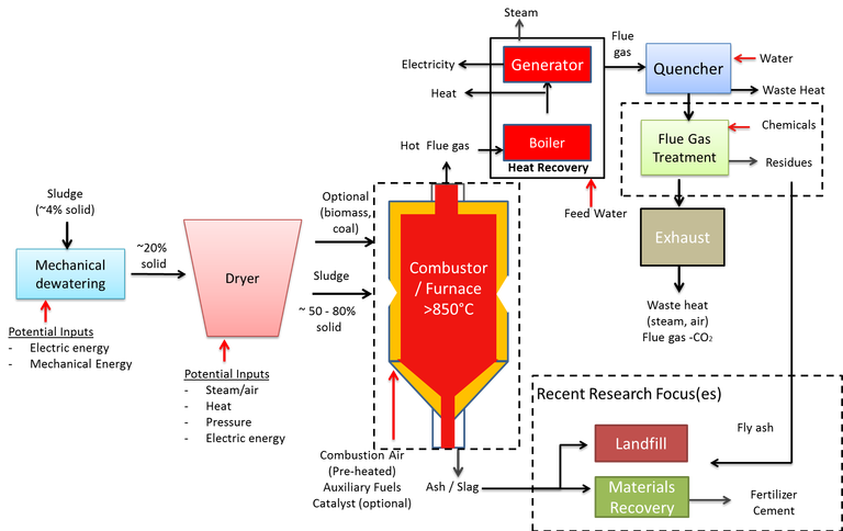 Figure 4.  Combustion process schematic