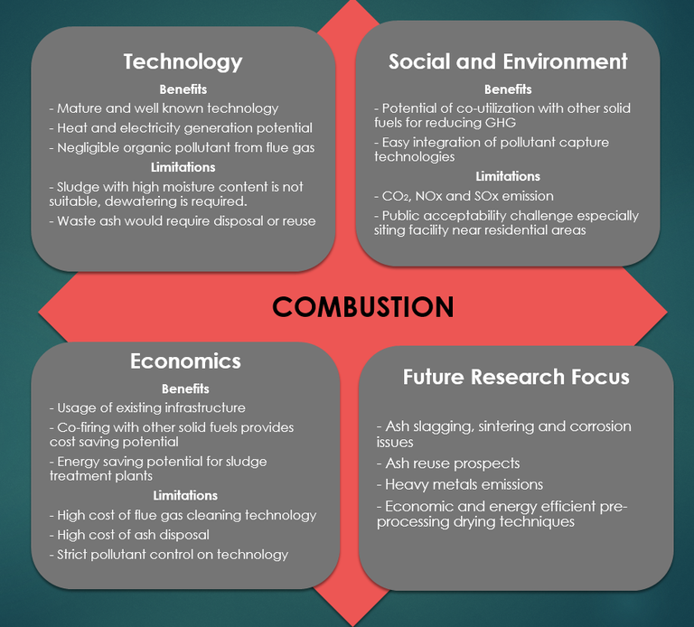 A schematic showing an evaluation of combustion, pros and cons - the word 'combustion' is in the centre of four squares, titled Technology, Social & Environment. Economics and Future Research Focus.