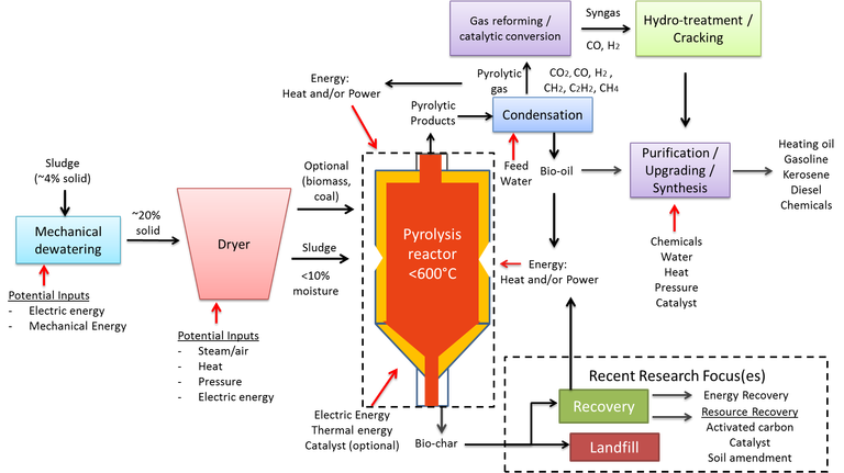 Figure 6.  Pyrolysis process schematic