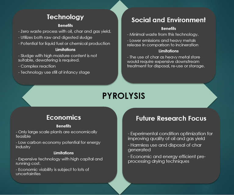 A schematic showing an evaluation of pyrolysis, pros and cons - the word 'pyrolysis' is in the centre of four squares, titled Technology, Social & Environment. Economics and Future Research Focus.