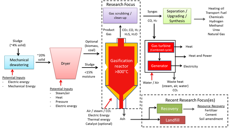 Figure 8. Gasification process schematic