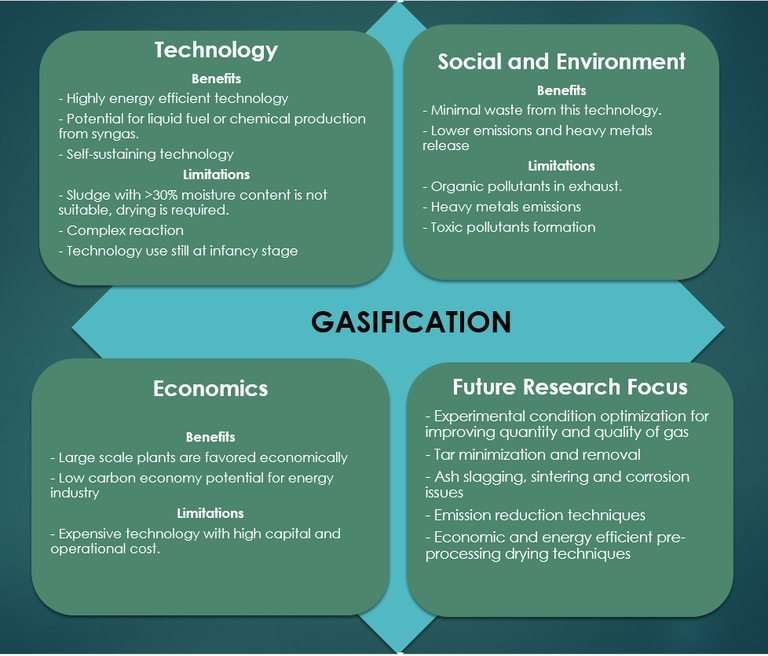 A schematic showing an evaluation of gasification, pros and cons - the word 'gasification' is in the centre of four squares, titled Technology, Social & Environment. Economics and Future Research Focus.