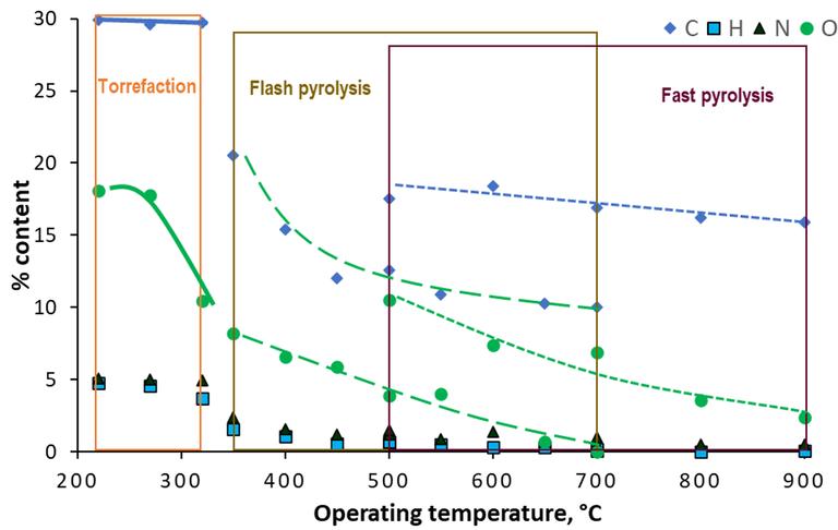 Figure 2.  SS biochar composition as a function of average reactor temperature from three different pyrolysis processes: Torrefaction, 220-320 °C (Atienza-Martínez et al, 2015), flash pyrolysis, 350-700 °C (Piskorz et al, 1986), and fast pyrolysis, 500-900 °C (Chen et al, 2014)