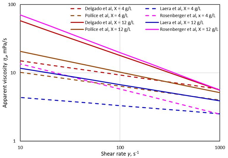 Viscosity vs shear rate according to various empirical models