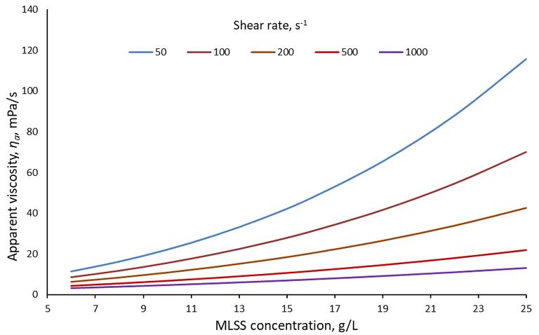 Viscosity : MLSS correlation at different shear rates