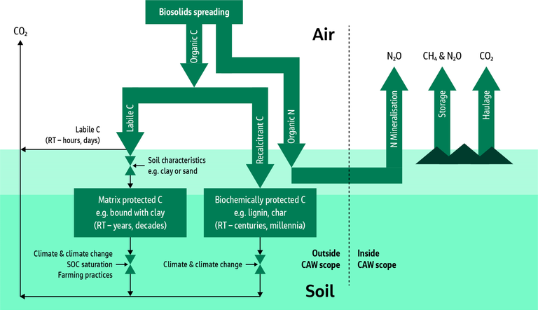 Figure 1.  Sources of greenhouse gas emission and organic carbon flows from biosolids to land with soil retention time (RT) determined by the biosolids input and by 'valves' controlled by soil properties, farming practices and environmental factors