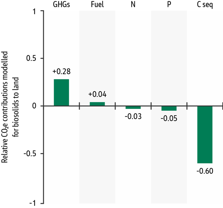 Figure 3.  Relative contributions to emissions from biosolids storage and spreading (GHGs), fuel use for haulage and spreading, fertiliser carbon benefit and carbon sequestration [14]