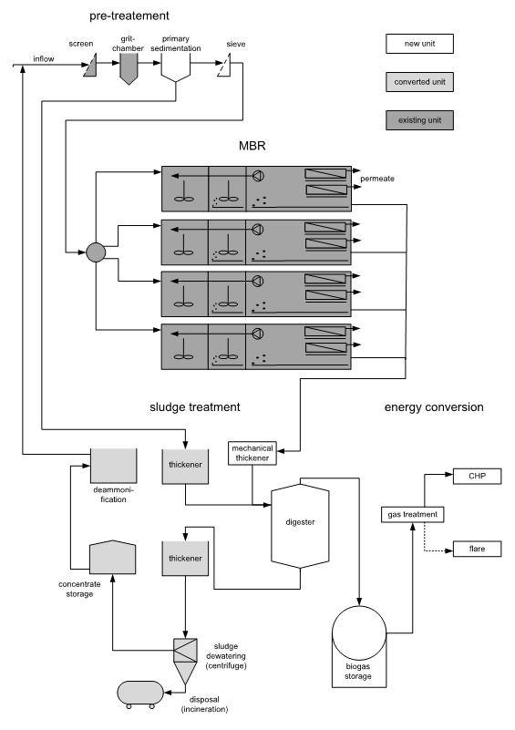 Figure 3. Process scheme of the refurbished Nordkanal MBR