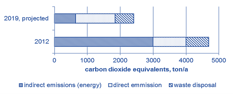 Figure 6. Estimated greenhouse gas emissions of the original MBR (2012) and projected values for the refurbished MBR with separate sludge digestion
