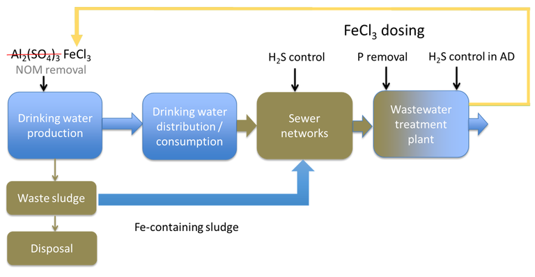 Figure 1.  The concept of ferric reuse (from drinking water sludge) and ultimate recovery (from wastewater sludges)