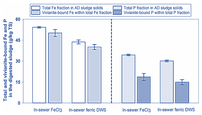 Figure 2.  Impact of dosing with regular ferric chloride and ferric-laden drinking water sludge, and the subsequent vivianite content of the generated wastewater sludge streams (Salehin et al, 2020)