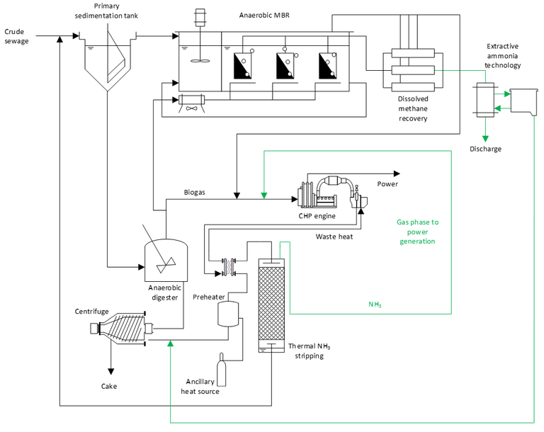 Figure 6.  Wastewater treatment configured for ammonia capture for energy production