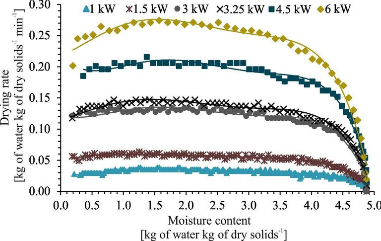 Figure 4.  Effect of MW output power on the drying rate as a function of sludge moisture content