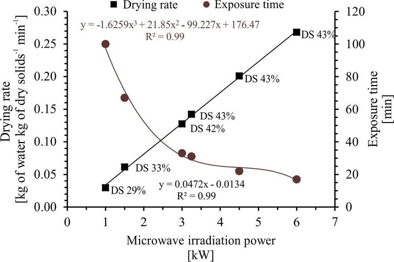 Figure 5.  Drying rate and exposure time as a function of MW output power at an energy output of 2 MJ