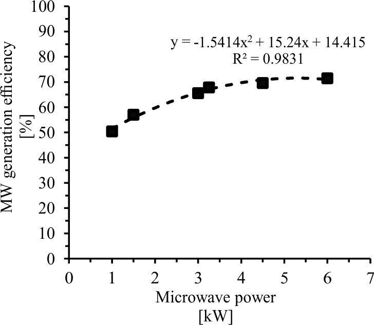 Figure 7.  MW generation efficiency as a function of the MW output power