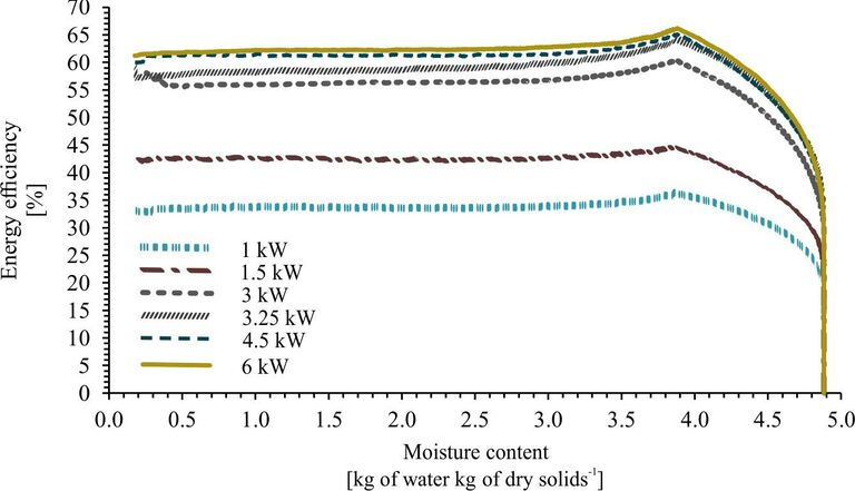 Figure 8.  Effect of MW output power on energy efficiency as a function of sludge moisture content