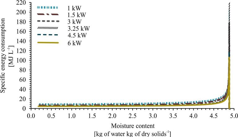 Figure 9.  Effect of MW output power on specific energy consumption as a function of sludge moisture content
