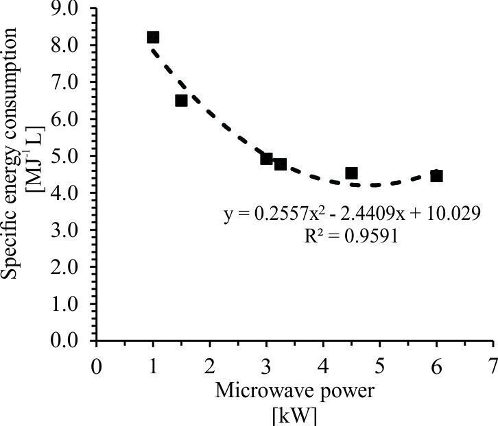 Figure 10.  Effect of MW output power on SEC