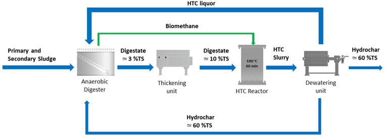 Fig 1.  Process schematic, AD-HTC with indicative TS levels