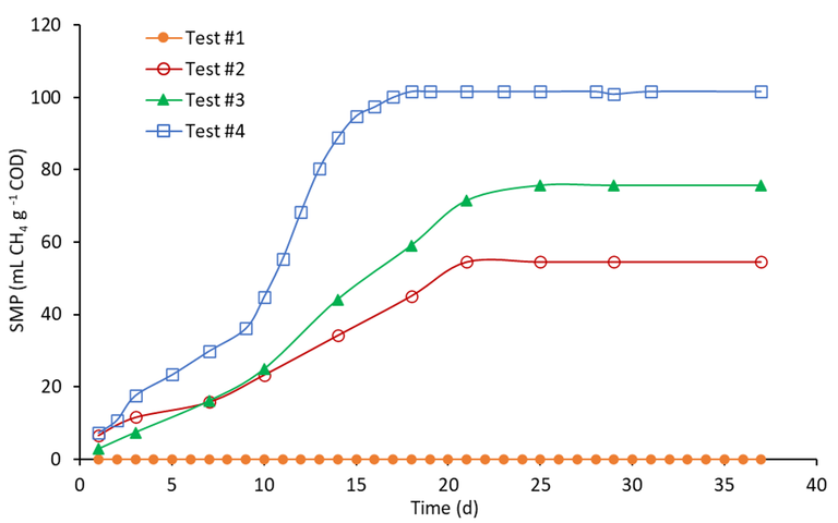 Fig. 3.  SMP of Tests #1, # 2, #3 and #4