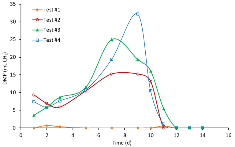Fig. 5a.  Daily methane production of Test #1 to #4