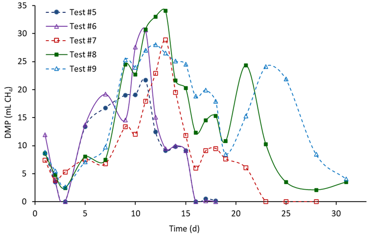 Fig. 5b.  Daily methane production of Test #5 to #9