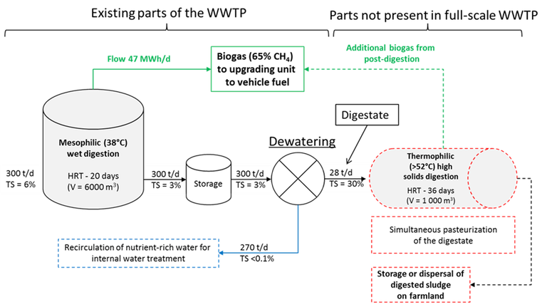 Figure 1. Schematic of the digestion part of Nykvarnsverket WWTP. Dotted boxes represent additional thermophilic digestion process, simulated at pilot scale using a plug-flow reactor