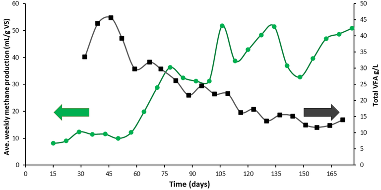 Figure 2. Weekly average methane production and total volatile fatty acids (VFA) concentration during thermophilic dry digestion of dewatered digested sewage sludge