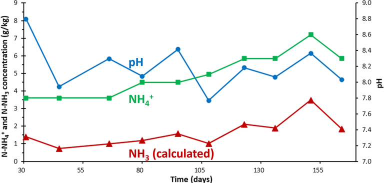 Figure 4. Digestate ammoniacal species concentrations during DDS thermophilic dry digestion