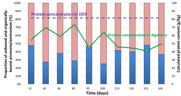 Figure 5. Distribution of organically-bound and unbound ammoniacal species, and calculated protein levels in digestate and DDS
