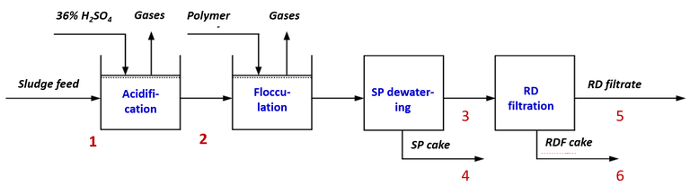 Fig. 1.  Pilot plant schematic, with sampling points indicated (#1−6)