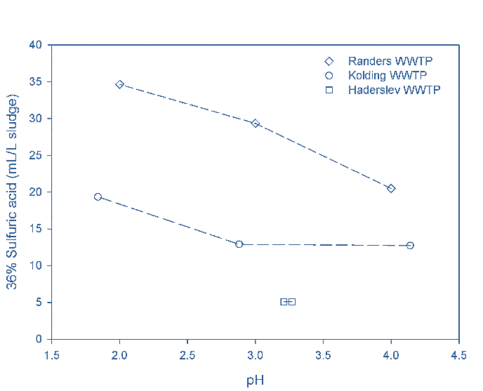 Fig. 2a.  Consumption of 36% H2SO4