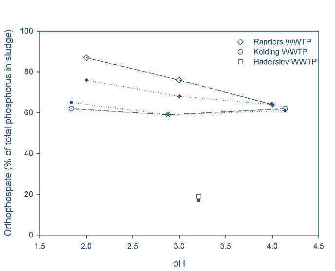 Fig. 2b.  % orthophosphate release measured following acidification (open symbol) and in the SP filtrate water (closed symbol)