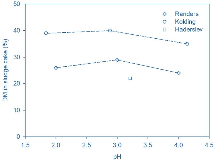 Fig. 3a.  Sludge cake DS content (Sample #4)