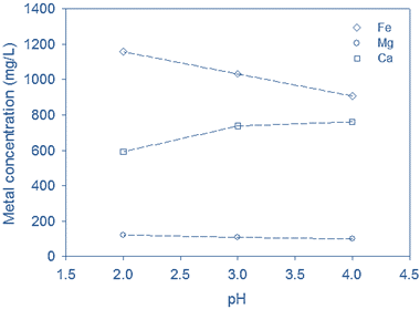 Fig. 3c.  Metal concentrations, Randers, post-acidification (Sample #2)