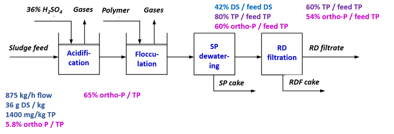 Fig. 5.  Flows and loads, P extraction from digested sludge by acidification