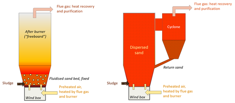 Two fluidised bed configurations used for sludge incineration: bubbling bed and recirculating bed. The media for the bed is usually sand, which is either agitated with air (for the bubbling bed) or dispersed and recirculated through a cyclone which retains the sand in the incinerator system.