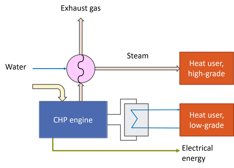 A flow diagram showing the fate water flows and heat transfer components of a combined heat and power engine, used to recover waste heat from thermal processes. Two heat streams are generated, a high-grade stream (hot, pressurised steam) and a low-grade stream (heated water), as well as electrical energy.