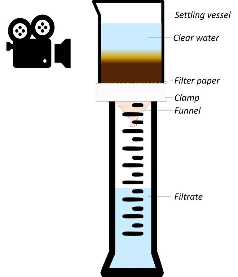Apparatus for the measurement of the rate of draining of water from a sludge sample, along with the particle settling rate. The sample is placed in a beaker with a porous base, on top of a measuring cylinder. The rate at which drained water fills the measuring cylinder is recorded at the same time as the rate at which the particles settle, filmed using a video camera.