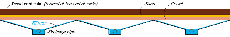 Sludge drying bed for sludge dewatering, consisting of a layer of gravel and sand onto which a sludge is spread and water allowed to drain and evaporate from it.