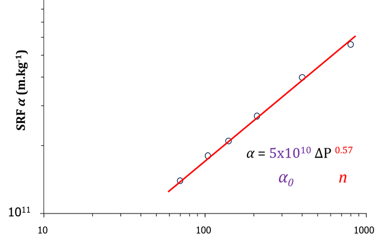 Plot of the log of the specific resistance to filtration α against the log of the filtration pressure ∆P. The cake compressibility is given in the gradient.