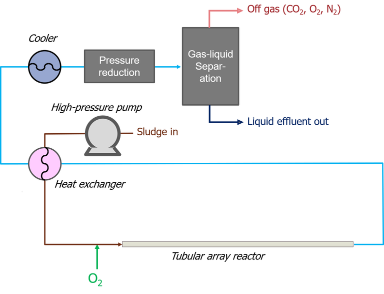 Supercritical water oxidation flowsheet, containing the multitube array reactor and heat transfer operations