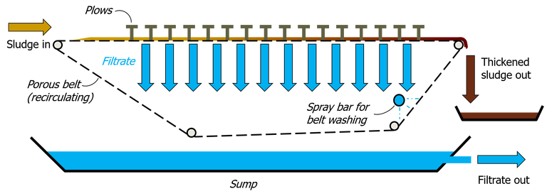 Sludge gravity belt thickener, showing a recirculating conveyor belt onto which the sludge is loaded and though which water drains to leave a thickened sludge product