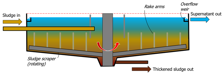 Gravity thickener, where sludge solids settle to the base of a cylindrical tank and are scraped into a central well to form the thickened sludge product
