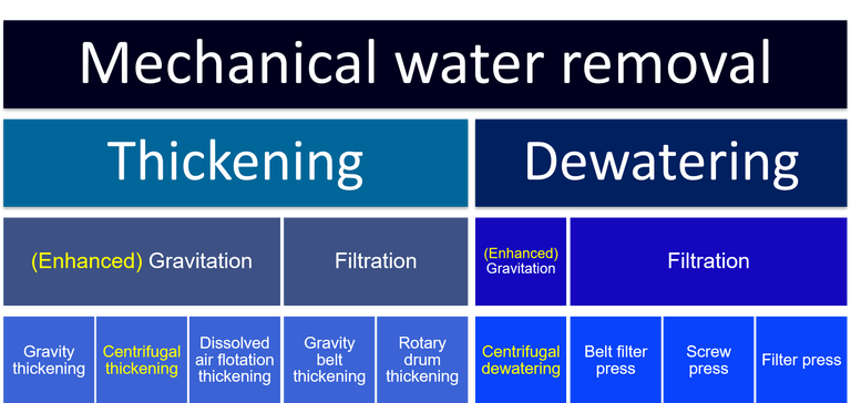 Hierarchy of thickening and dewatering processes, including gravity and filtration based technologies