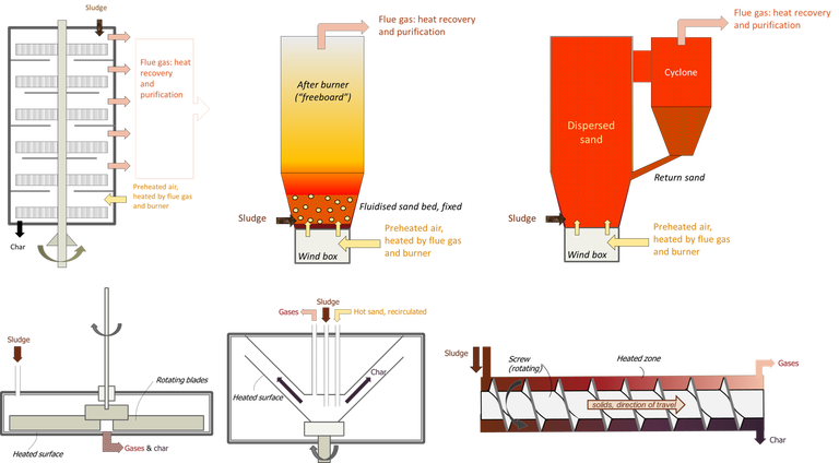 Thermochemical reactor configurations. Herreshoff/multiple heart furnace, bubbling fluidised bed, recirculating bed, auger/screw, rotating cone, ablative.
