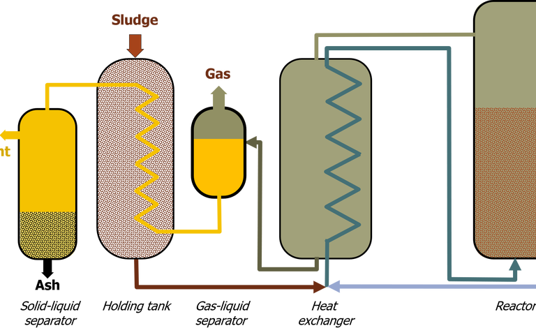 Wet air oxidation (WAO) process showing reactor tank, gas-liquid separator, solid-liquid separator, and heat exchangers.